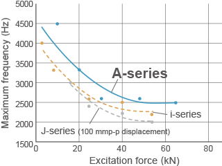 A-Series Frequency Range