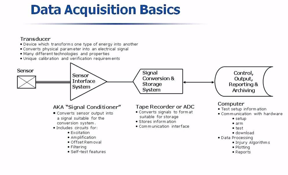 DTS explain the basics of Data Acquisition